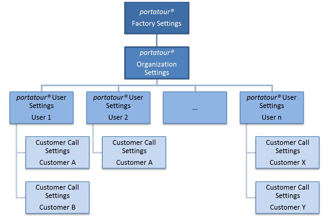 PortatourOptions_OrganizationSettings_Diagram-en.png